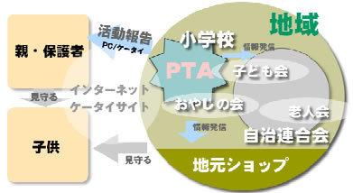 福岡県 PTA